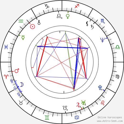 Päivi Kärkkäinen astro natal birth chart, Päivi Kärkkäinen horoscope, astrology