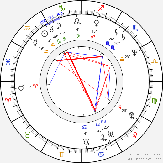 Petru Filip birth chart, biography, wikipedia 2019, 2020