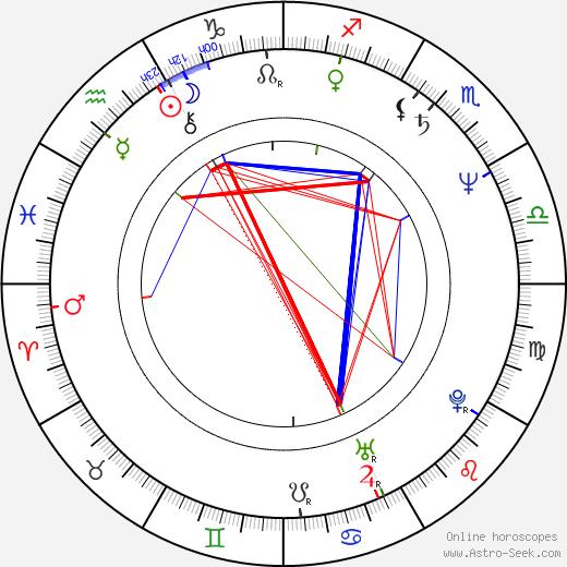 Petru Filip birth chart, Petru Filip astro natal horoscope, astrology
