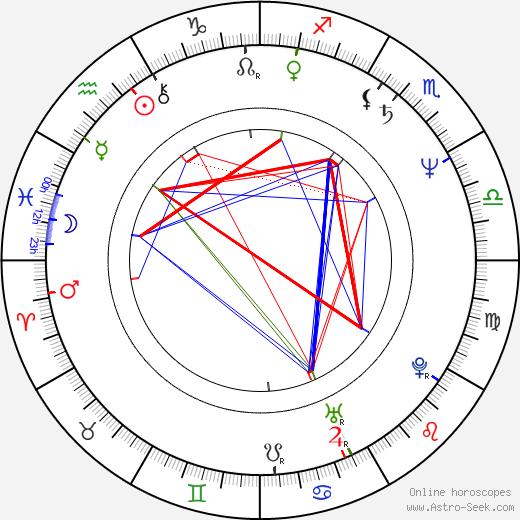 Richard Jackson birth chart, Richard Jackson astro natal horoscope, astrology