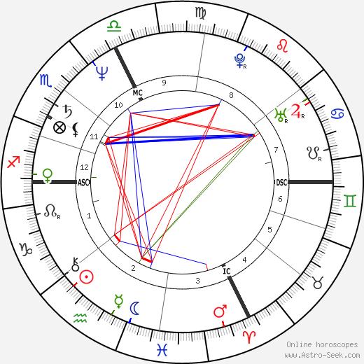 Roberto Citran astro natal birth chart, Roberto Citran horoscope, astrology