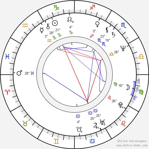 Rockne S. O'Bannon birth chart, biography, wikipedia 2018, 2019
