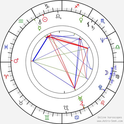Rockne S. O'Bannon astro natal birth chart, Rockne S. O'Bannon horoscope, astrology