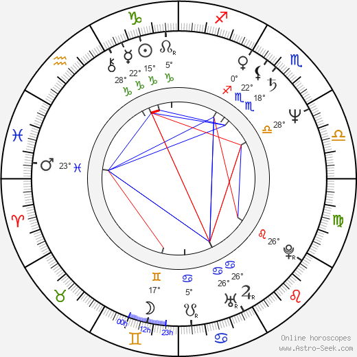 Rowan Atkinson birth chart, biography, wikipedia 2019, 2020