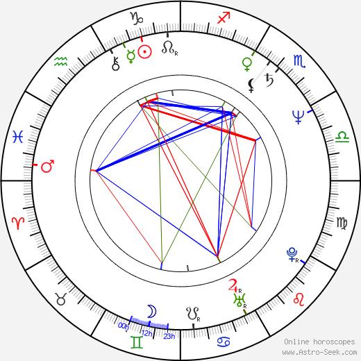 Rowan Atkinson astro natal birth chart, Rowan Atkinson horoscope, astrology