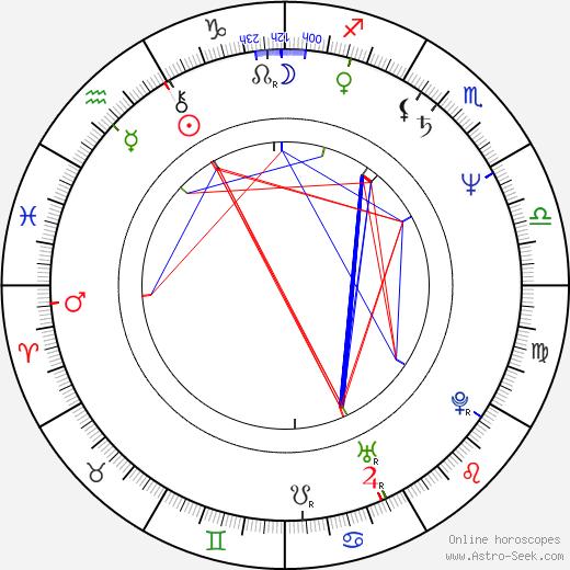 Sebastiano (Nello) Musumeci birth chart, Sebastiano (Nello) Musumeci astro natal horoscope, astrology