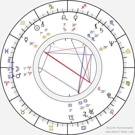 Spyros Danellis birth chart, biography, wikipedia 2019, 2020