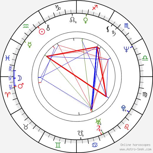 Spyros Danellis astro natal birth chart, Spyros Danellis horoscope, astrology