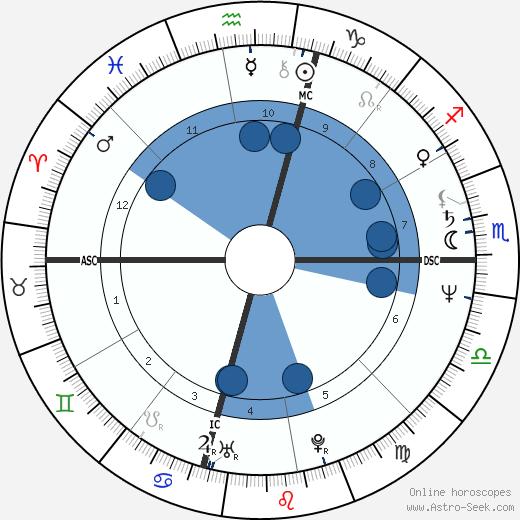 Steve Earle wikipedia, horoscope, astrology, instagram