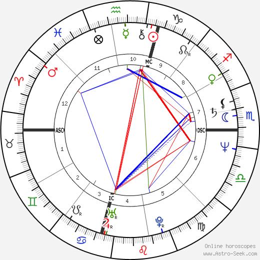 Steve Earle birth chart, Steve Earle astro natal horoscope, astrology
