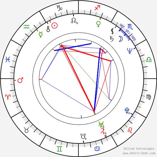 Susanne Uhlen birth chart, Susanne Uhlen astro natal horoscope, astrology