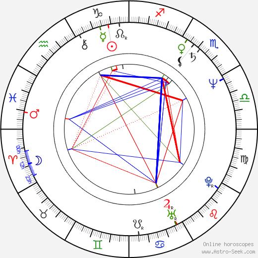 Tadeusz Bradecki astro natal birth chart, Tadeusz Bradecki horoscope, astrology