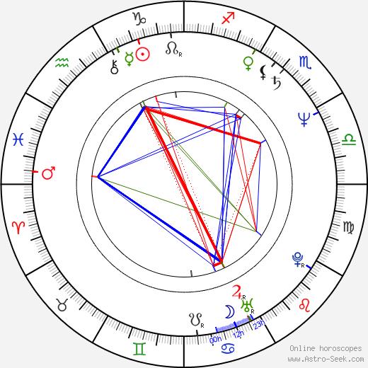 Thomas G. Waites astro natal birth chart, Thomas G. Waites horoscope, astrology
