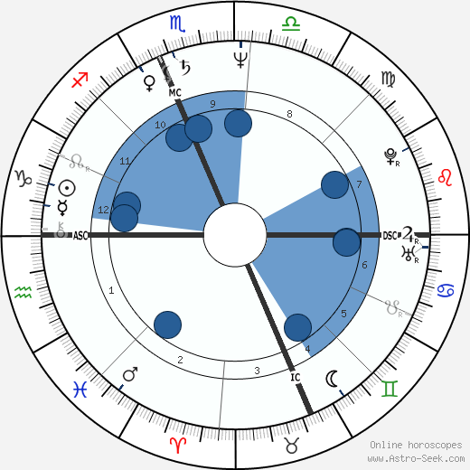Vicky Cause wikipedia, horoscope, astrology, instagram