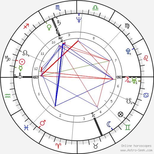 Vicky Cause tema natale, oroscopo, Vicky Cause oroscopi gratuiti, astrologia