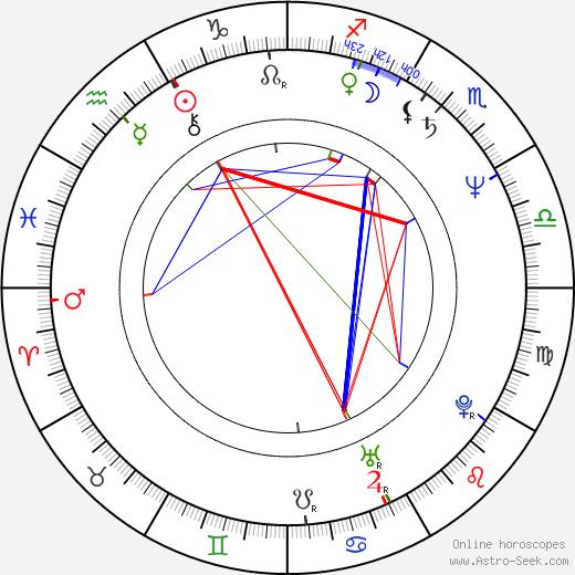 Víctor Gaviria birth chart, Víctor Gaviria astro natal horoscope, astrology