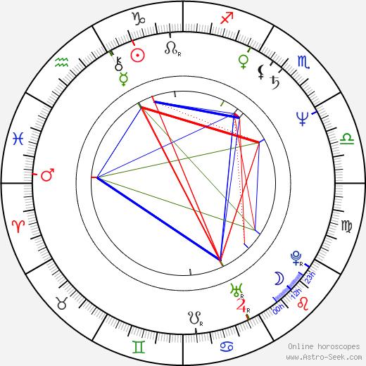 Yasmina Khadra birth chart, Yasmina Khadra astro natal horoscope, astrology