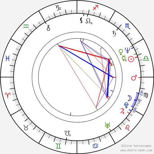 Aggie MacKenzie astro natal birth chart, Aggie MacKenzie horoscope, astrology