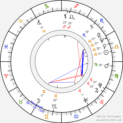 Ángela Molina birth chart, biography, wikipedia 2018, 2019