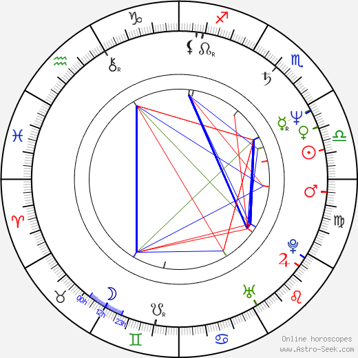 Ángela Molina astro natal birth chart, Ángela Molina horoscope, astrology