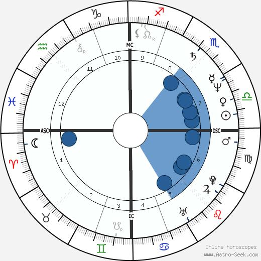 Anita Cortesi wikipedia, horoscope, astrology, instagram