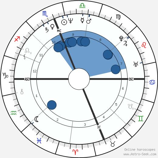 Baltasar Garzon wikipedia, horoscope, astrology, instagram