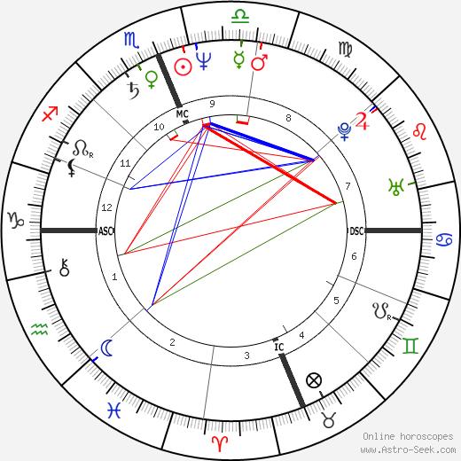 Baltasar Garzon tema natale, oroscopo, Baltasar Garzon oroscopi gratuiti, astrologia