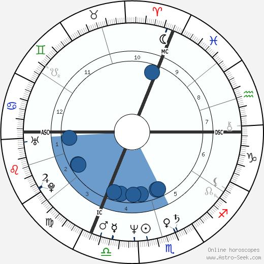Free dating horoscope