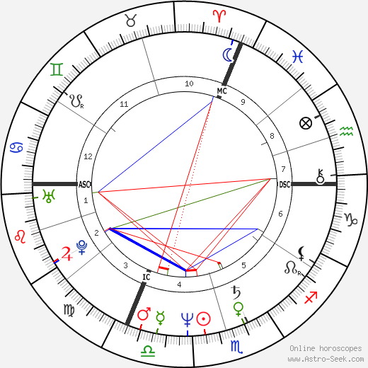 Bill Gates astro natal birth chart, Bill Gates horoscope, astrology