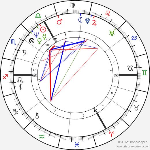 Бриджит Ляэ Brigitte Lahaie день рождения гороскоп, Brigitte Lahaie Натальная карта онлайн