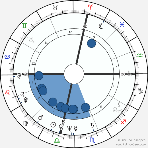 Brogan Lane wikipedia, horoscope, astrology, instagram
