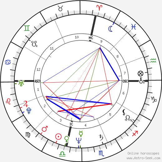 Brogan Lane tema natale, oroscopo, Brogan Lane oroscopi gratuiti, astrologia