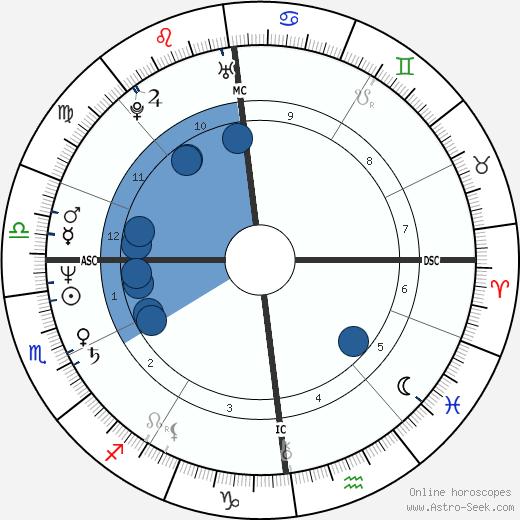 Catherine Dedeken wikipedia, horoscope, astrology, instagram