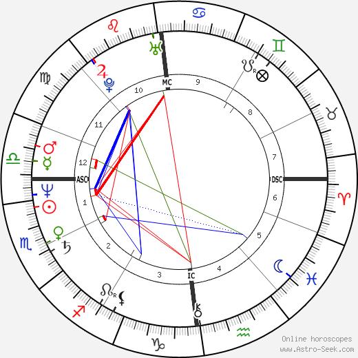 Catherine Dedeken tema natale, oroscopo, Catherine Dedeken oroscopi gratuiti, astrologia