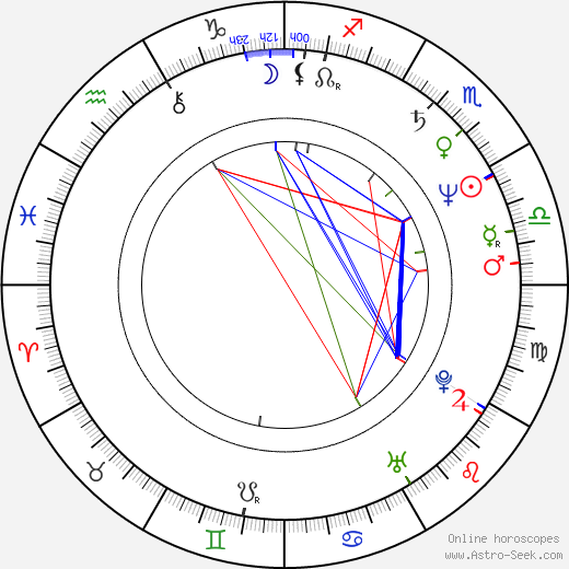 Catherine Hardwicke birth chart, Catherine Hardwicke astro natal horoscope, astrology