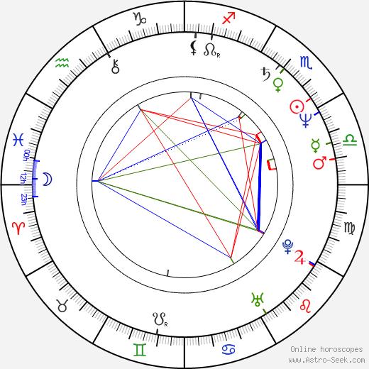Digby Jones birth chart, Digby Jones astro natal horoscope, astrology