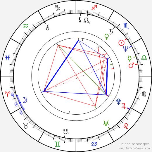 François Le Roux astro natal birth chart, François Le Roux horoscope, astrology