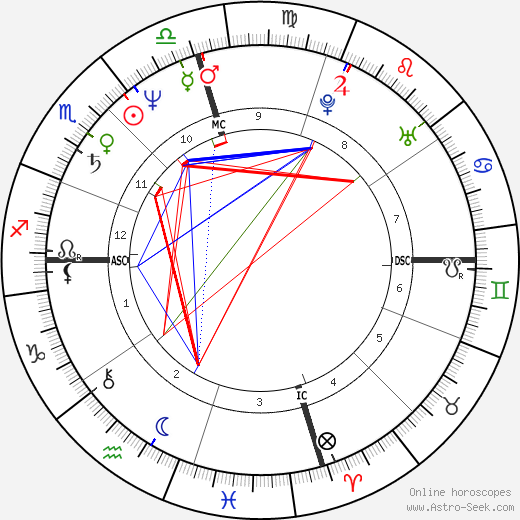 Gale Anne Hurd tema natale, oroscopo, Gale Anne Hurd oroscopi gratuiti, astrologia