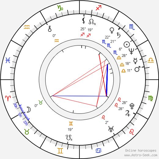 Gina Gallego birth chart, biography, wikipedia 2020, 2021