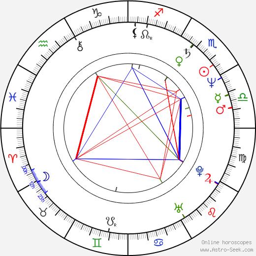 Gina Gallego birth chart, Gina Gallego astro natal horoscope, astrology