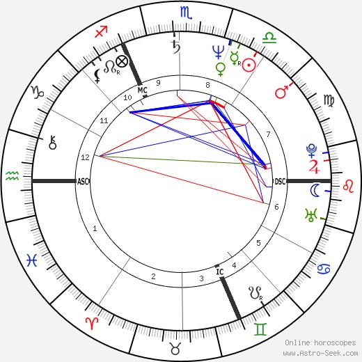 Hippolyte Girardot tema natale, oroscopo, Hippolyte Girardot oroscopi gratuiti, astrologia