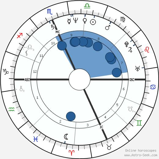 Howard Hewett wikipedia, horoscope, astrology, instagram