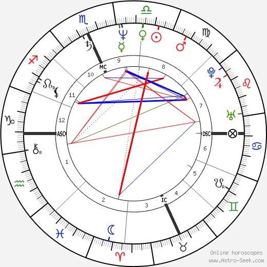 Howard Hewett Birth Chart Horoscope, Date of Birth, Astro