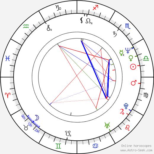 János Bán день рождения гороскоп, János Bán Натальная карта онлайн