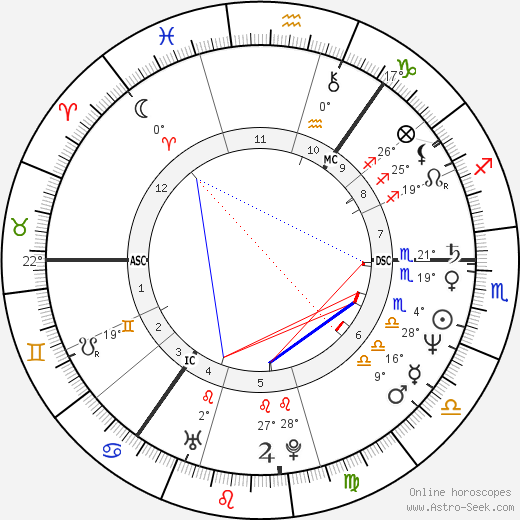 Jeff Stewart birth chart, biography, wikipedia 2019, 2020