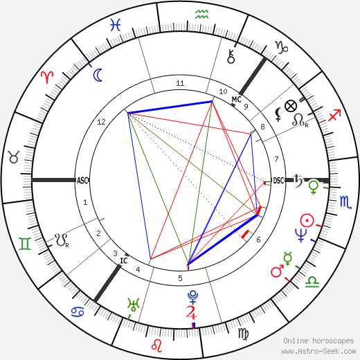 Jeff Stewart birth chart, Jeff Stewart astro natal horoscope, astrology