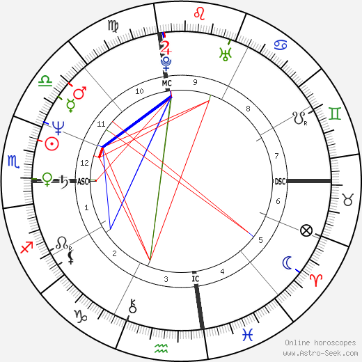 John Hogue tema natale, oroscopo, John Hogue oroscopi gratuiti, astrologia