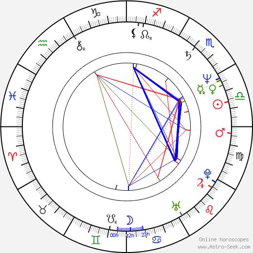 Jordan Williams birth chart, Jordan Williams astro natal horoscope, astrology