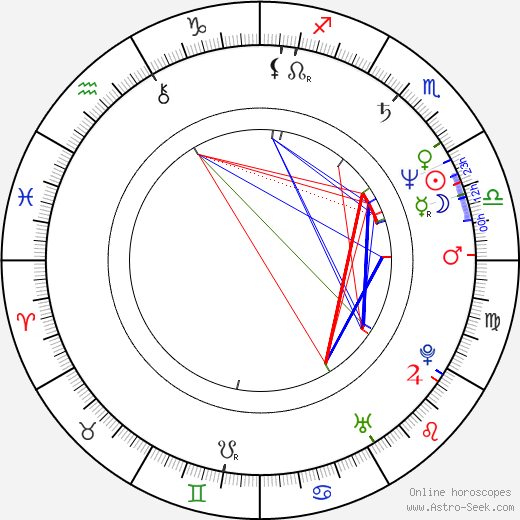 Jožka Šmukař birth chart, Jožka Šmukař astro natal horoscope, astrology