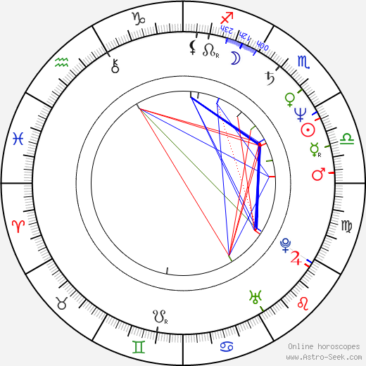 Ken Stott birth chart, Ken Stott astro natal horoscope, astrology